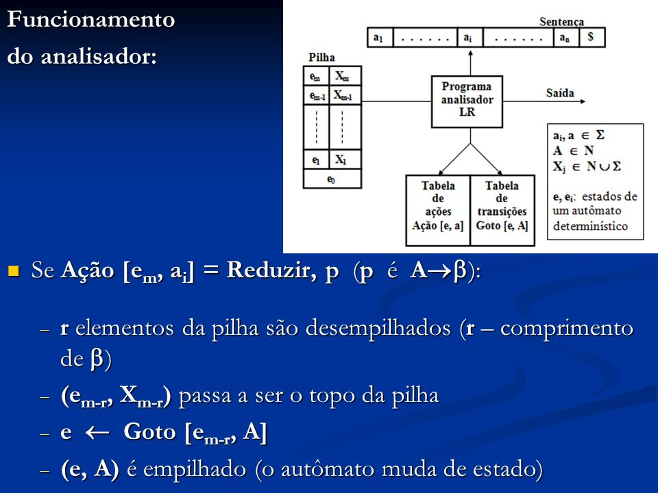 Funcionamento do analisador: Se Ação [em, ai] = Reduzir, p (p é A): r elementos da pilha são desempilhados (r – comprimento de )